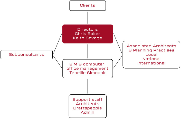 Structure of practice